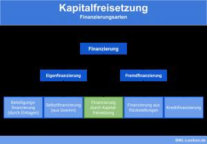 Kapitalfreisetzung: Finanzierungsarten (Fremdfinanzierung und Eigenfinanzierung) im Überblick
