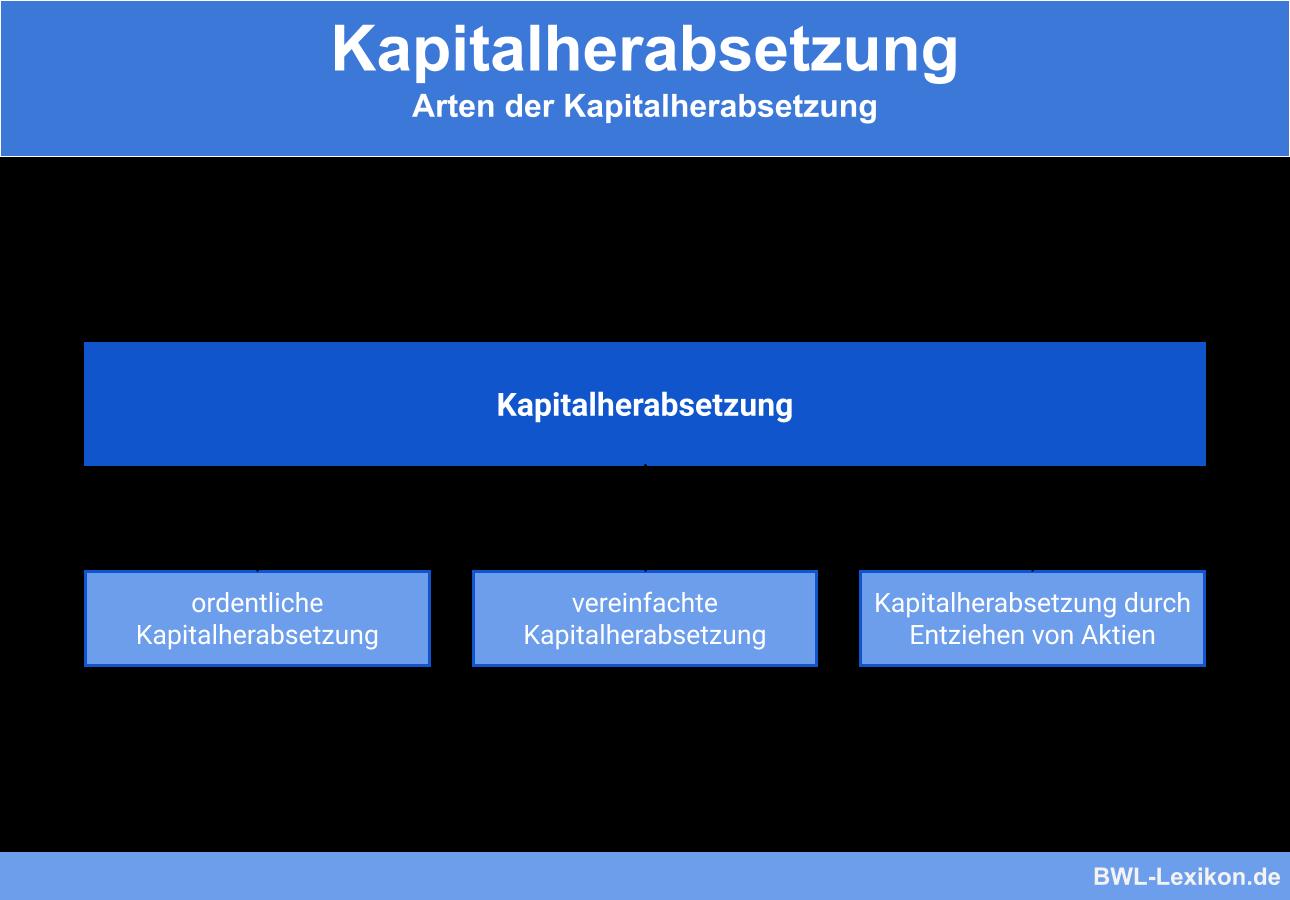 Arten der Kapitalherabsetzung
