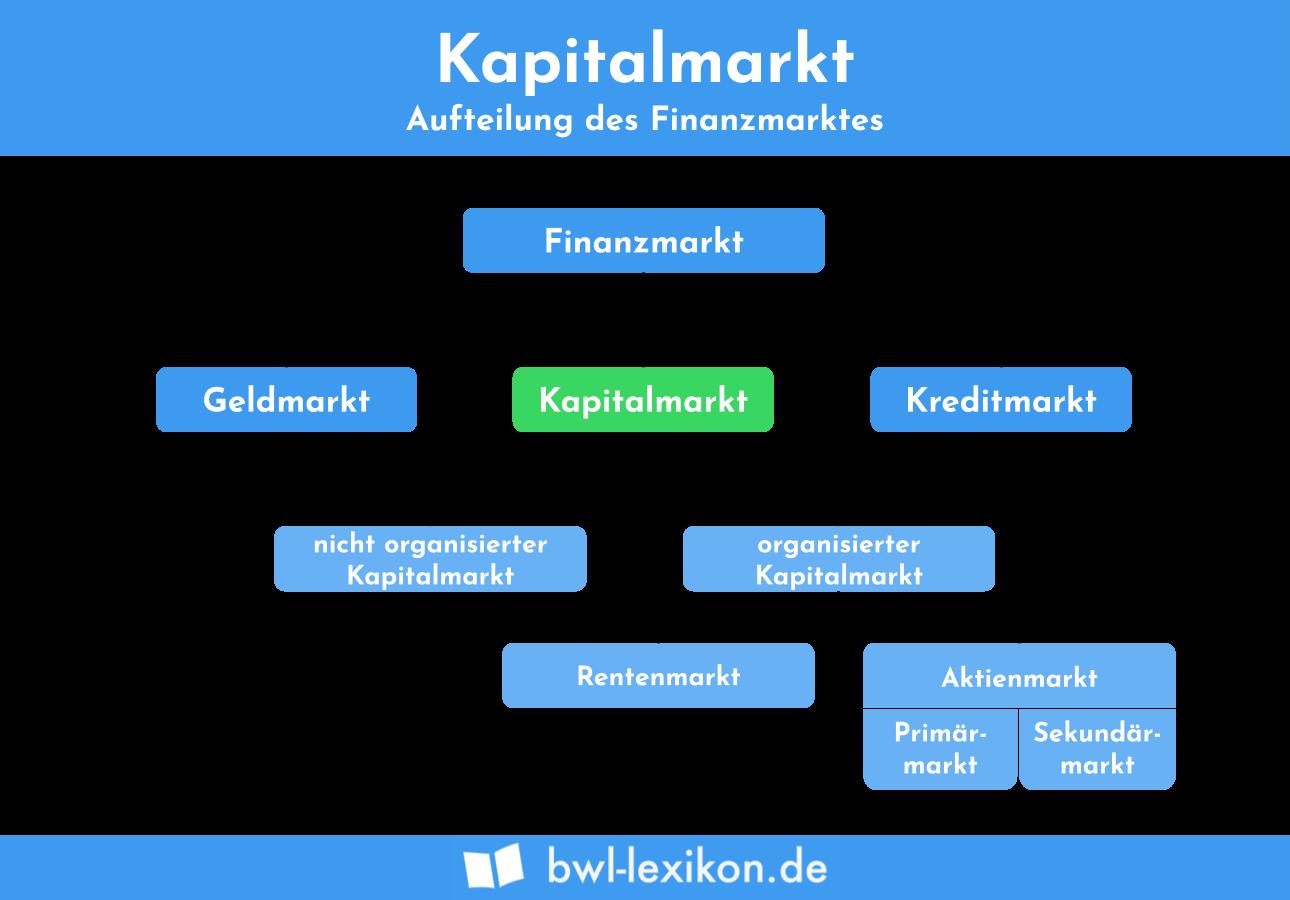 Kapitalmarkt: Aufteilung des Finanzmarktes