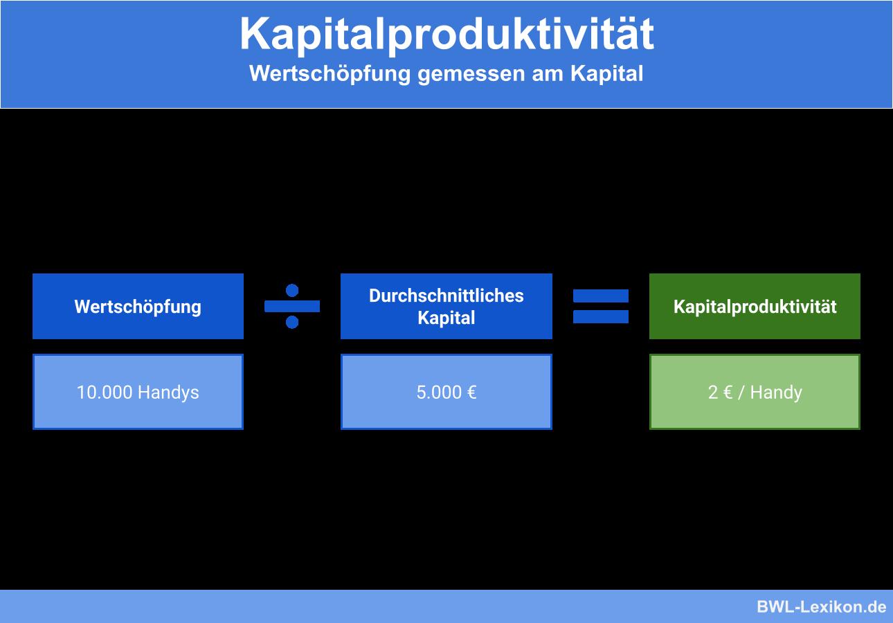 Kapitalproduktivität: Beispiel