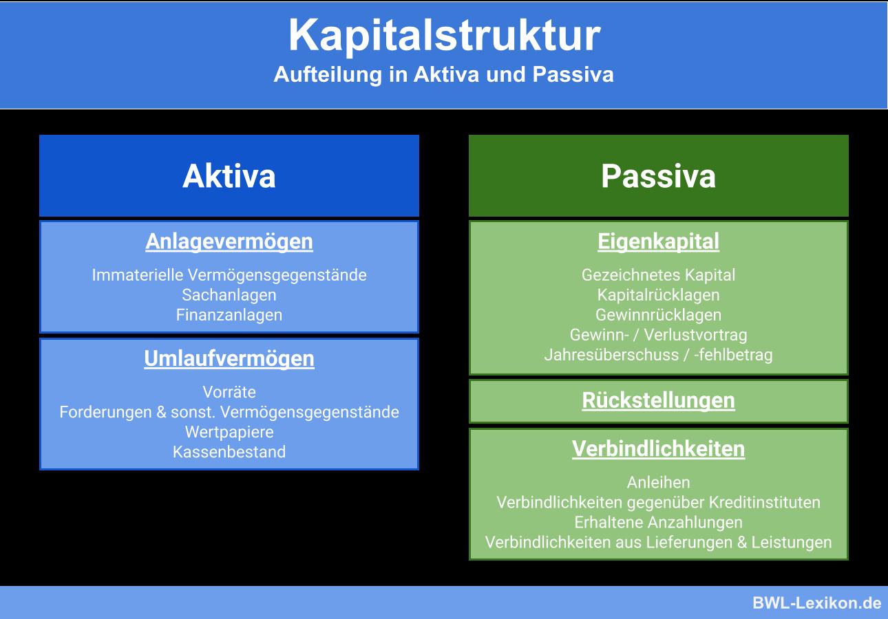 Kapitalstruktur: Aufteilung in Aktiva und Passiva