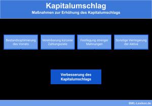 Maßnahmen zur Verbesserung des Kapitalumschlags