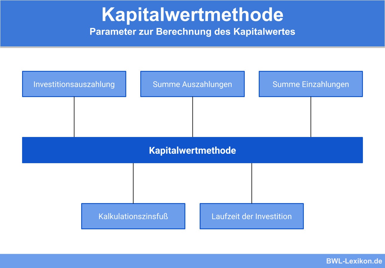 Kapitalwertmethode: Parameter zur Berechnung des Kapitalwertes