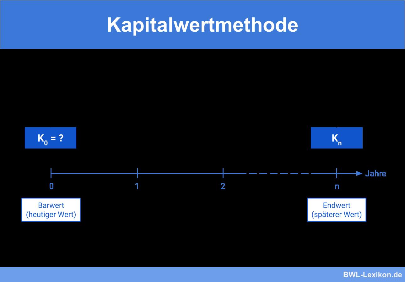 Kapitalwertmethode