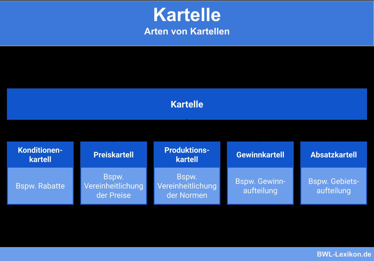 Arten von Kartellen (Konditionenkartell, Preiskartell, Produktionskartell, Gewinnkartell und Absatzkartell)