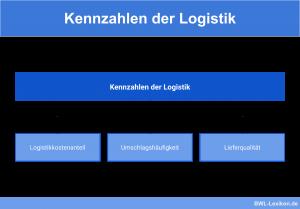 Kennzahlen der Logistik: Logistikkostenanteil, Umschlagshäufigkeit, Lieferqualität