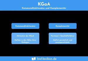 KGaA: Kommanditaktionäre und Komplementär