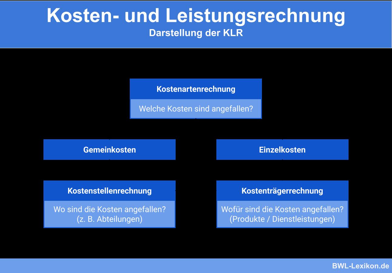 Kosten- und Leistungsrechnung (KLR)