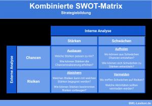 Kombinierte SWOT-Matrix