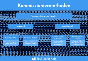 Kommissioniermethoden