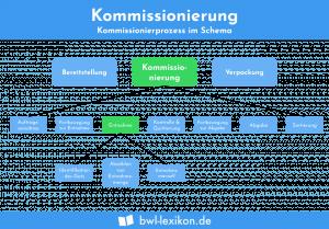 Kommissionierung: Prozess als Schema