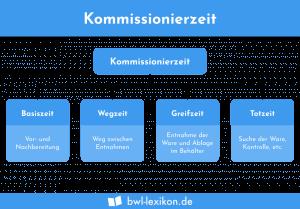 Kommissionierzeiten