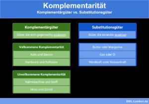 Komplementärgüter vs. Substitutionsgüter