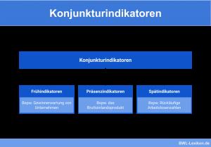 Konjunkturindikatoren: Frühindikatoren, Präsenzindikatoren & Spätindikatoren