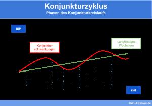 Konjunkturzyklus: Phasen des Konjunkturkreislaufs