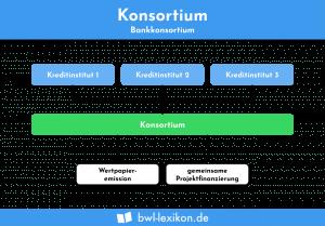 Konsortium: Bankkonsortium