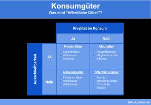 Konsumgüter: private, öffentliche Güter, Allmendegüter und Mautgüter