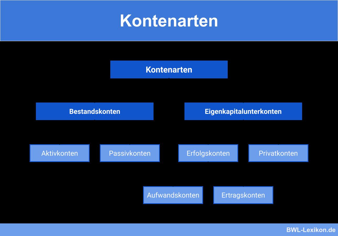 Kontenarten