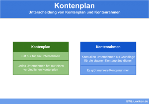 Unterscheidung von Kontenplan und Kontenrahmen