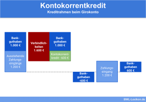 Kontokorrentkredit: Kreditrahmen beim Girokonto
