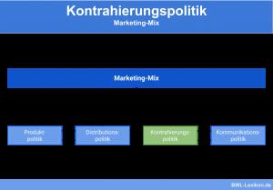 Kontrahierungspolitik: Marketing-Mix
