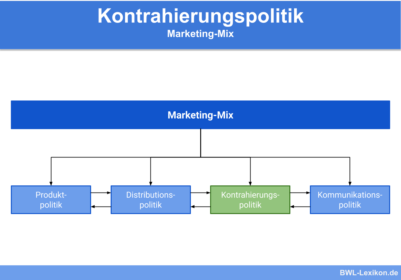 Kontrahierungspolitik: Marketing-Mix