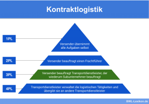 Kontraktlogistik