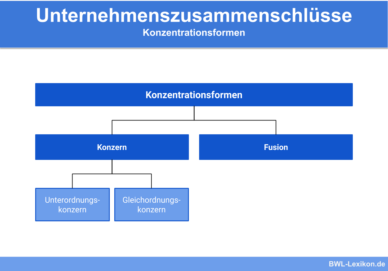 Unternehmenszusammenschlüsse: Konzentrationsformen (Fusion vs. Konzern)