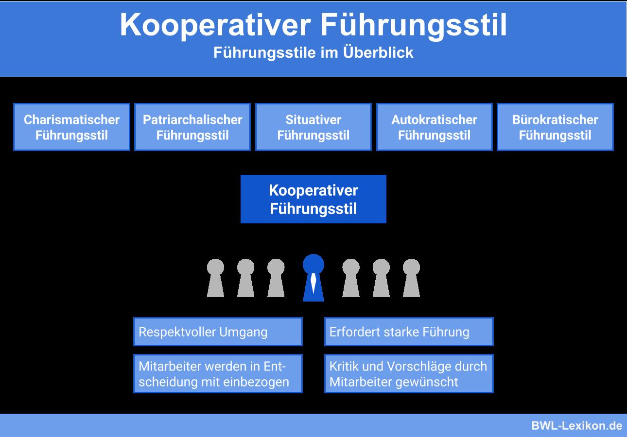 Führungsstile im Überblick: Der kooperative Führungsstil