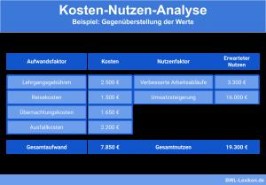 Kosten-Nutzen-Analyse - Beispiel: Gegenüberstellung der Werte