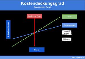 Kostendeckungsgrad: Break-Even Point