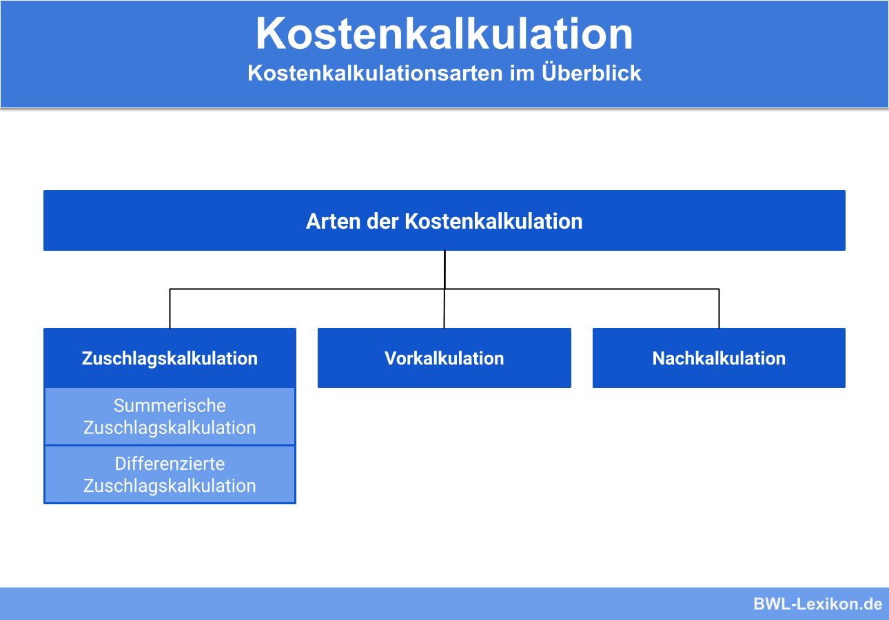 Arten der Kostenkalkulation: Zuschlagskalkulation, Vorkalkulation, Nachkalkulation