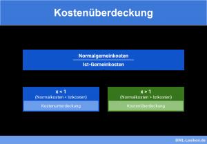 Kostenüberdeckung bzw. Kostenunterdeckung = Normalgemeinkosten / Ist-Gemeinkosten