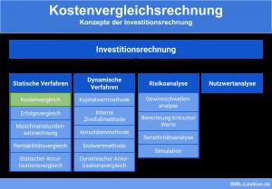 Kostenvergleichsrechnung: Konzepte der Investitionsrechnung