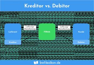 Kreditor vs. Debitor