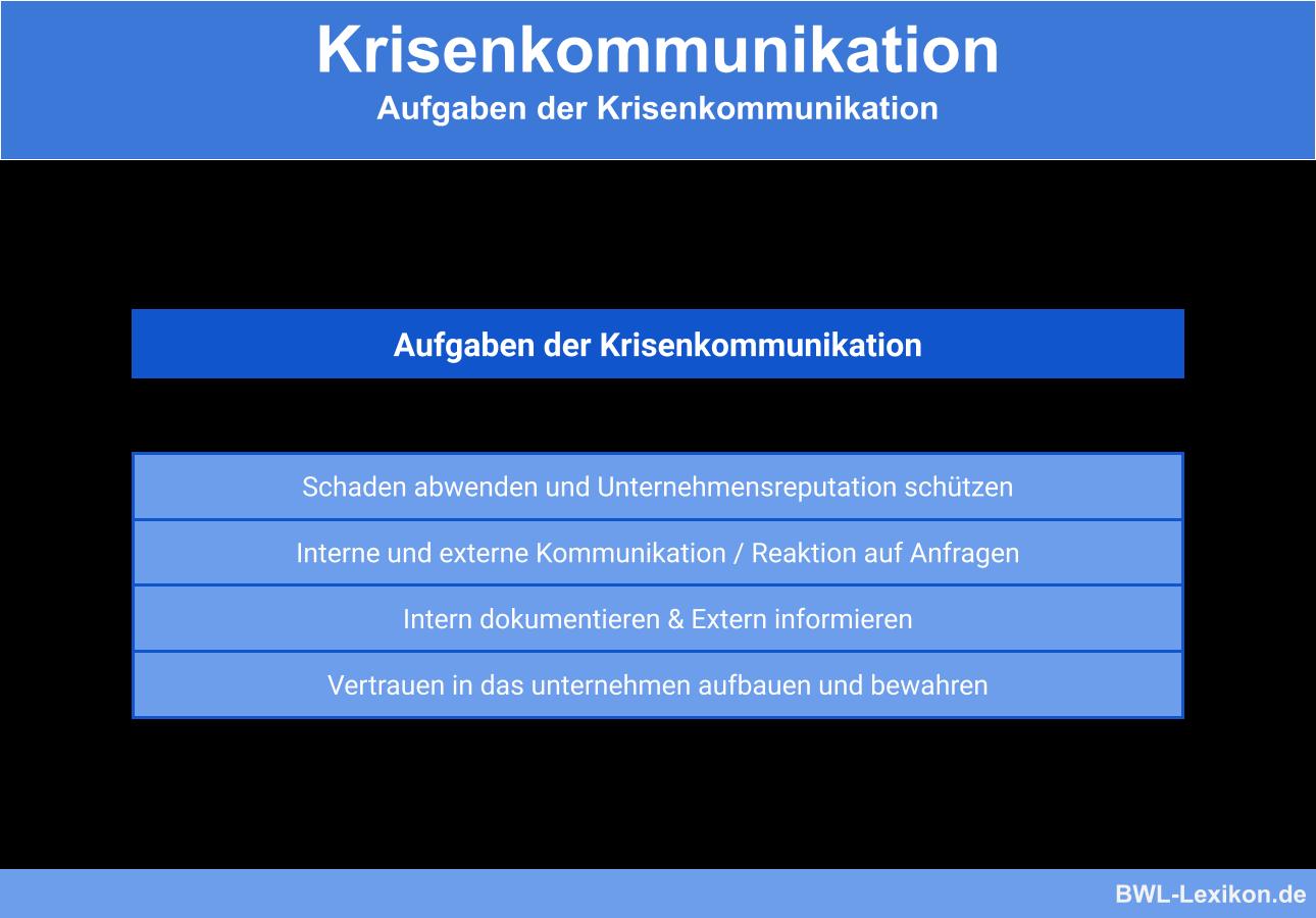 Aufgaben der Krisenkommunikation