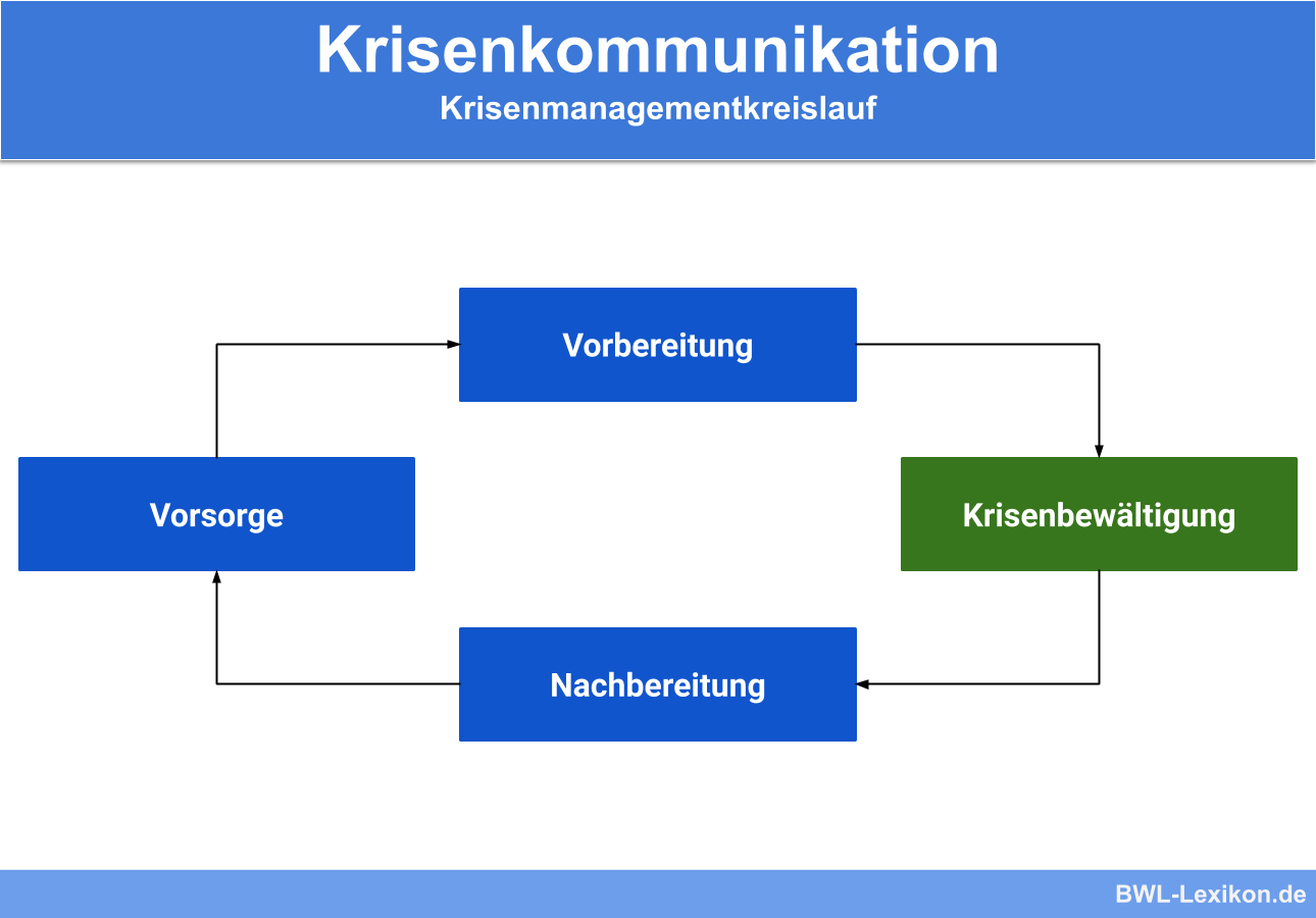 Krisenmanagementkreislauf