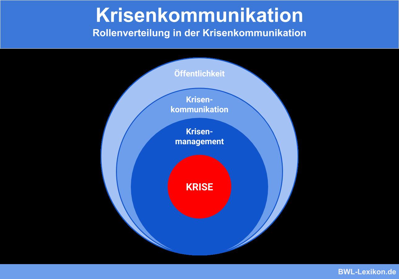 Rollenverteilung in der Krisenkommunikation