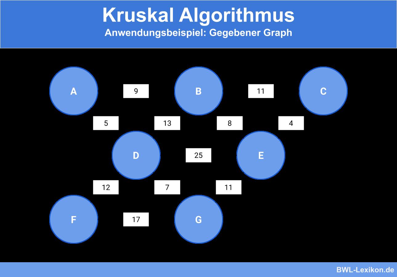 Kruskal Algorithmus - Anwendungsbeispiel: Gegebener Graph