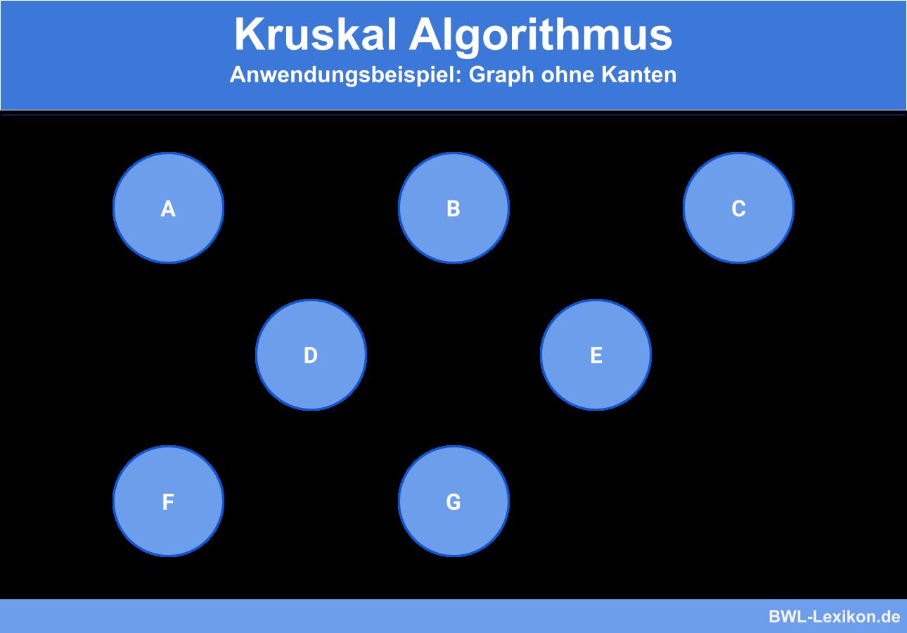 Kruskal Algorithmus - Anwendungsbeispiel: Graph ohne Kanten