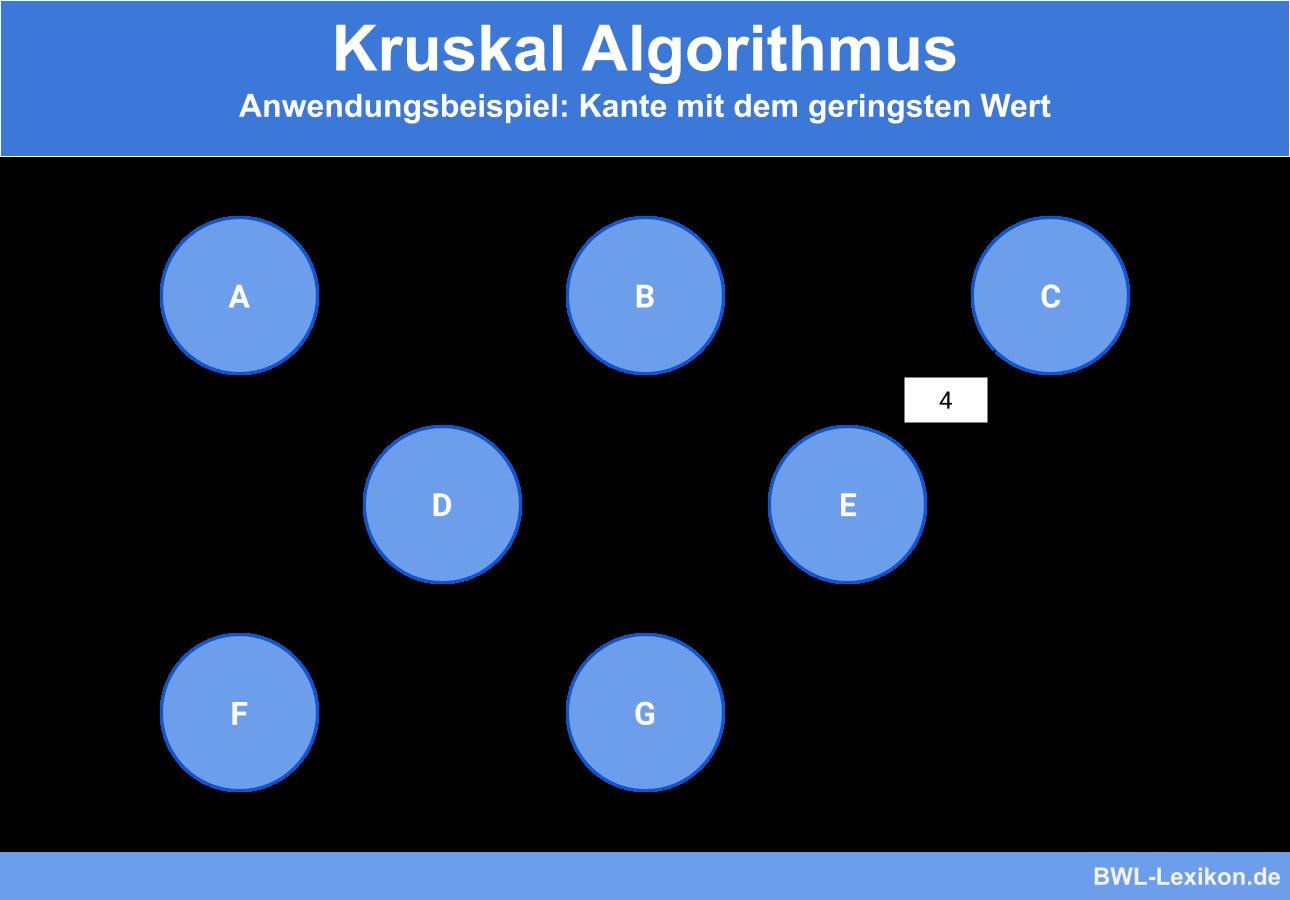 Kruskal Algorithmus - Anwendungsbeispiel: Kante mit dem geringsten Wert