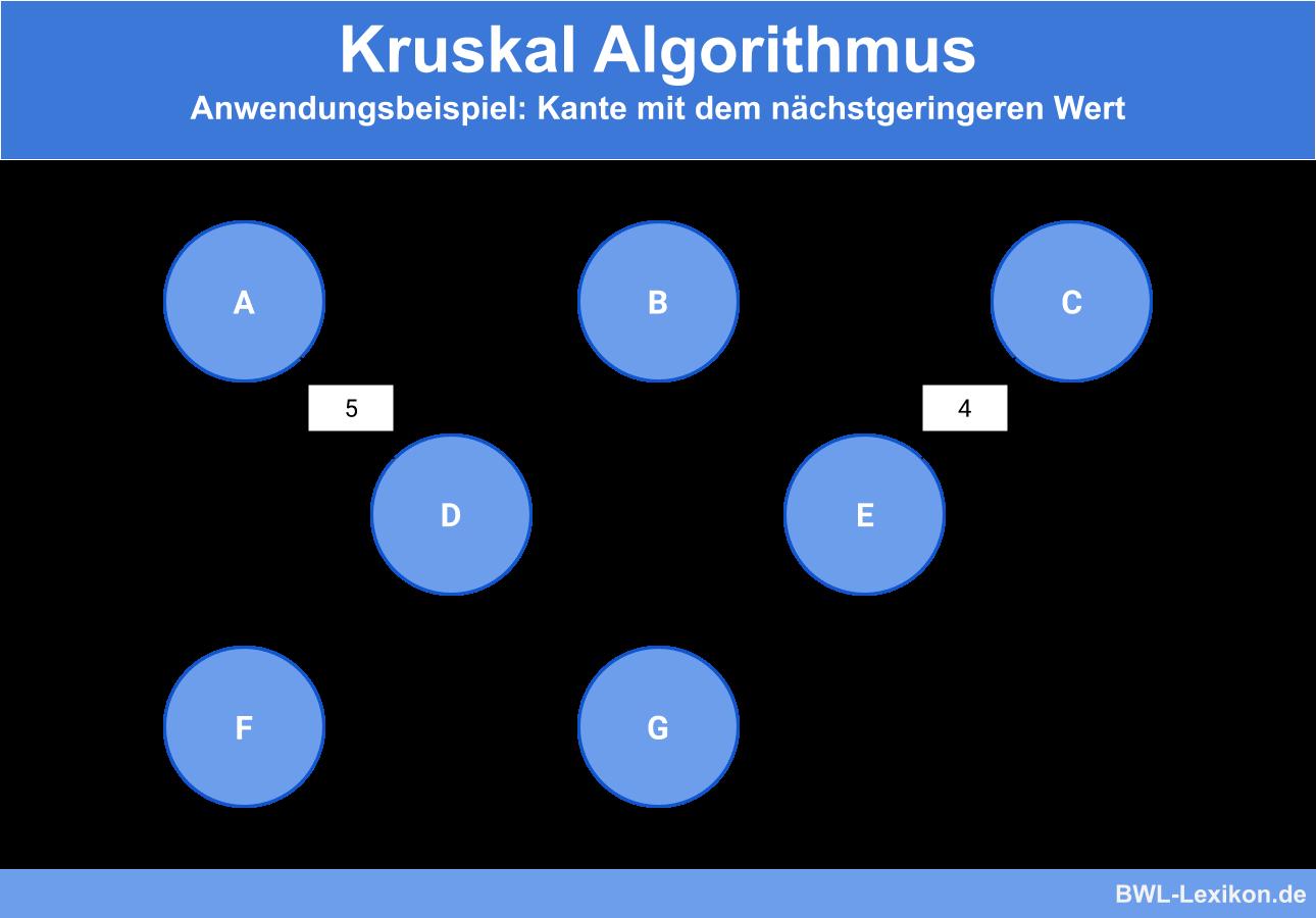 Kruskal Algorithmus - Anwendungsbeispiel: Kante mit dem nächstgeringeren Wert