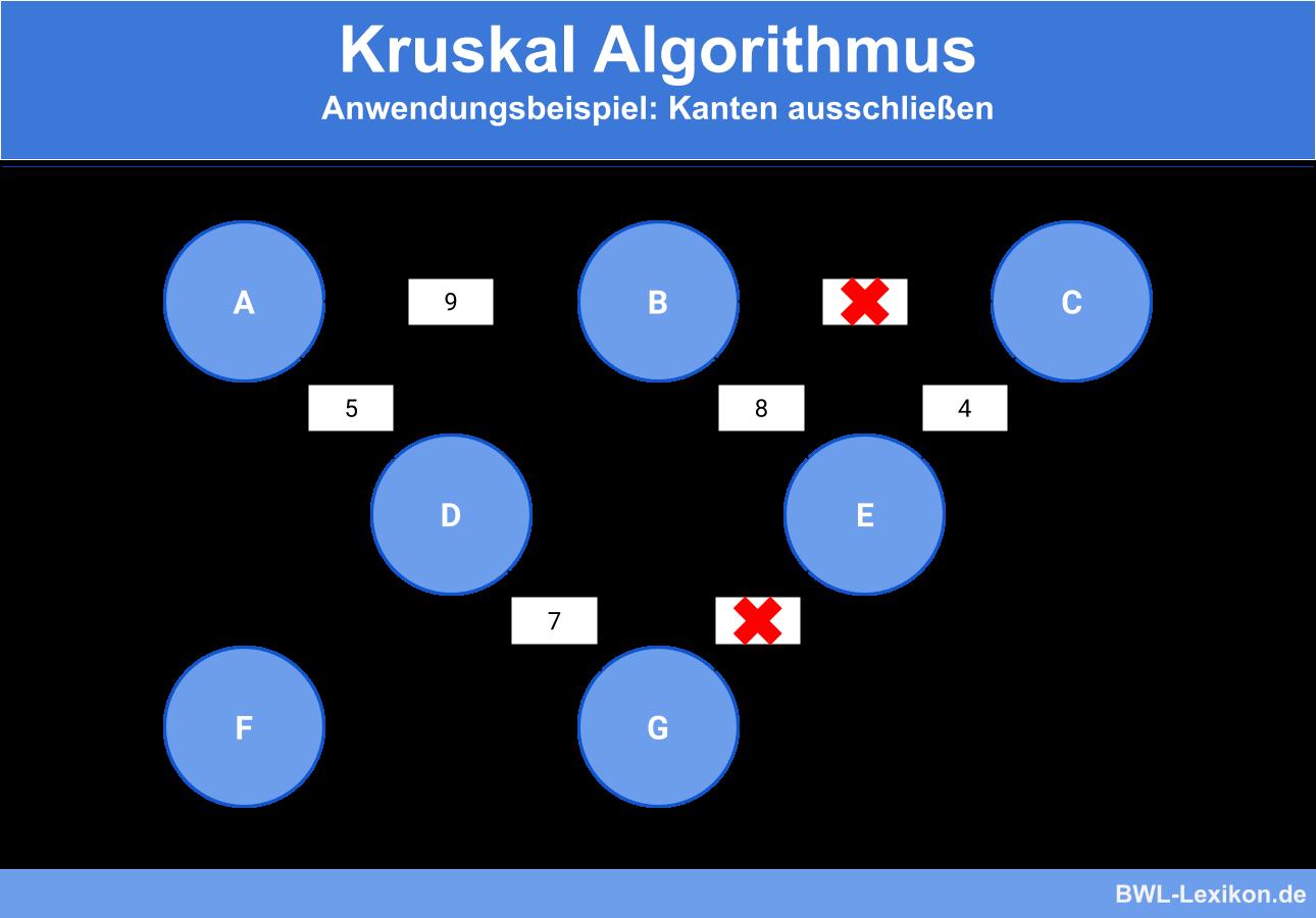 Kruskal Algorithmus: Anwendungsbeispiel: Kanten ausschließen