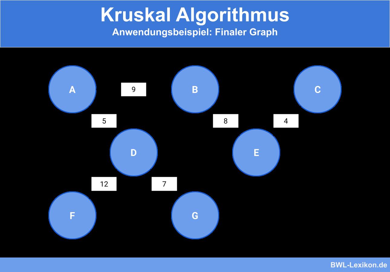 Kruskal Algorithmus - Anwendungsbeispiel: Finaler Graph