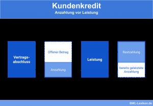 Kundenkredit: Anzahlung vor Leistung