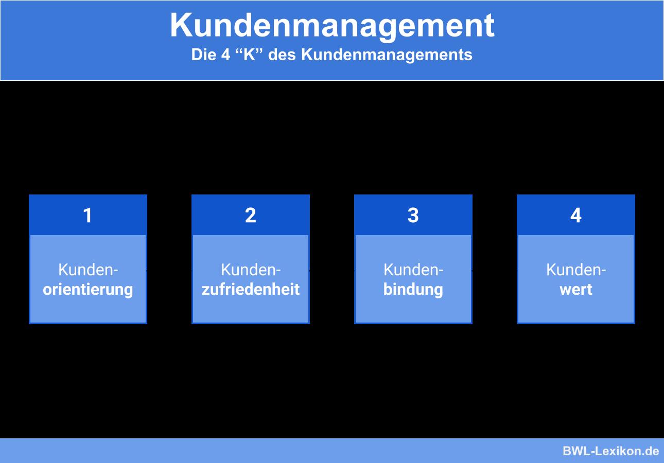 Kundenmanagement: Die 4 K's