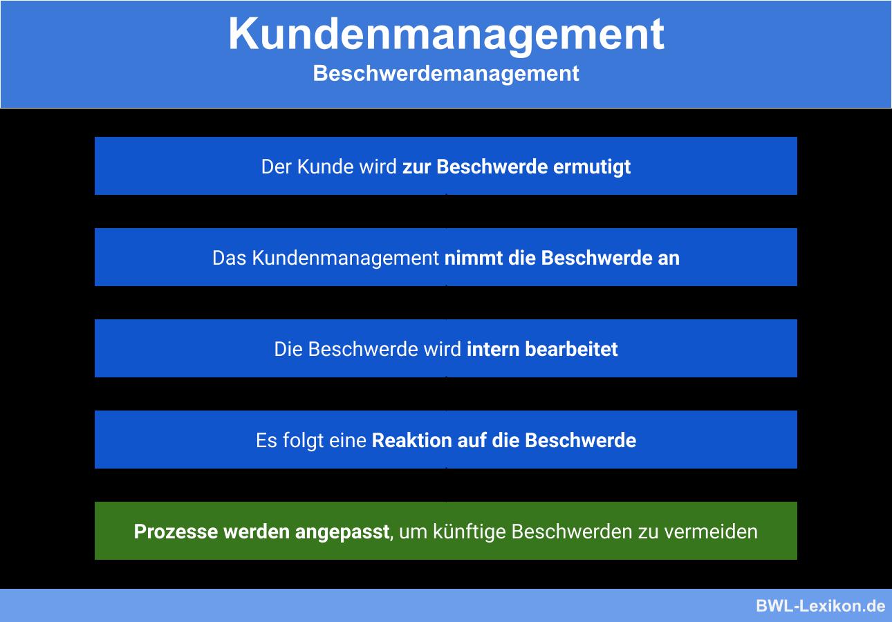 Beschwerdemanagement im Kundenmanagement