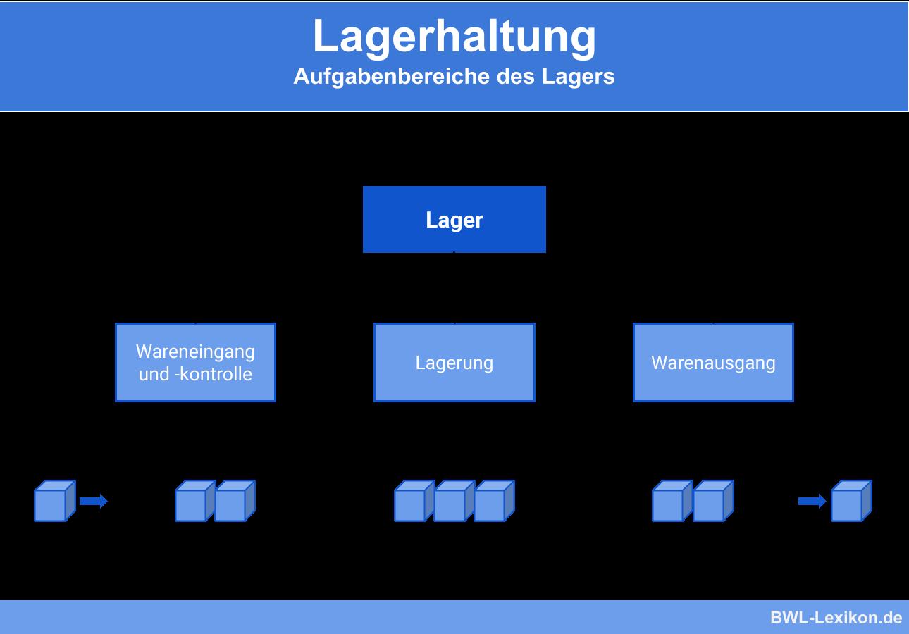 Lagerhaltung: Aufgabenbereiche des Lagers