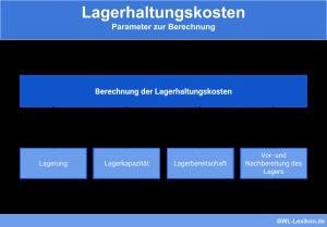 Lagerhaltungskosten: Parameter zur Berechnung