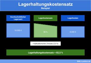 Lagerhaltungskostensatz: Beispiel